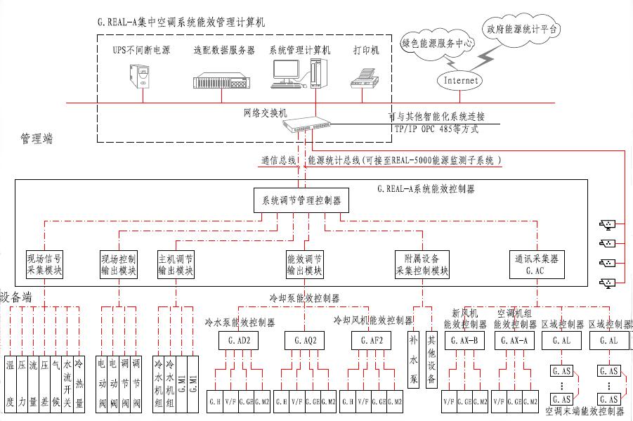 数据采集器,数据控制器等构成;通过网络化三总线架构